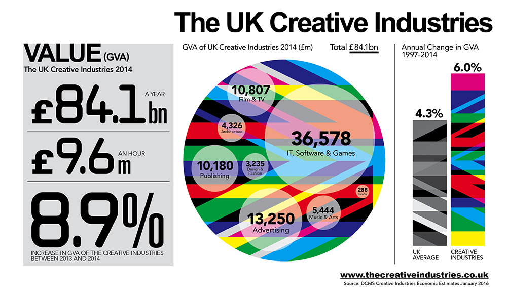 uk_creative_industries_valuev4