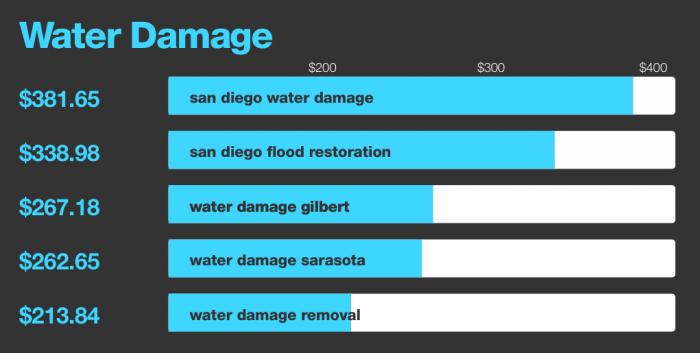 Water-Damage-700x353